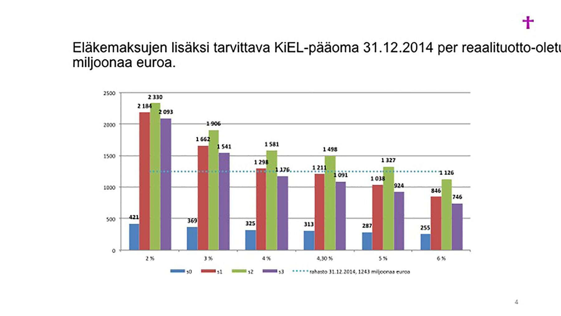 Kirkon talousnäkymät | Dinolehti.fi  Kirkon talousn�...